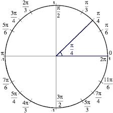 trigonometry facts the amazing unit circle