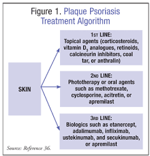 psoriasis treatment lesson overview of plaque psoriasis treatment