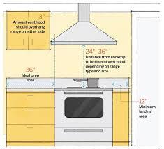 Kitchen Design Measurements Best 25 Kitchen Measurements Ideas On Pinterest Kitchen