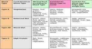 b negative blood type diet food list 28 images diet plan based