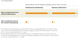 the value of centered leadership mckinsey global survey results