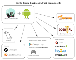 android engine android project services integrated with castle engine