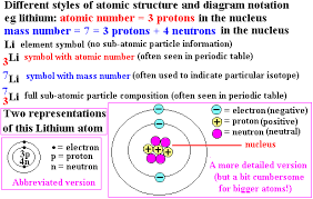 atomic structure nucleus proton neutron electron mass charge