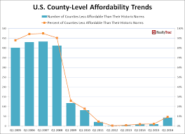 Home Affordability Calculator by Q1 2016 Realtytrac Home Affordability Index Newsroom And Media