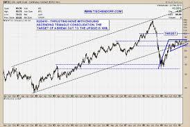 light sweet crude price light crude oil bullish ascending triangle breakout with 100 us