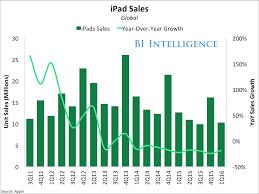 best buy quarterly sales apple earnings q2 business insider