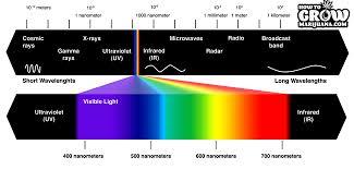 Incandescent Light Spectrum Full Spectrum Led Grow Lights
