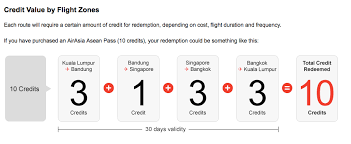 airasia bandung singapore airasia asean pass fly around asia with one ticket is it good