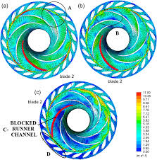 t3 return guide analysis of the unstable behavior of a pump turbine in turbine
