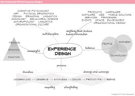 experience design experience design mindmap circle and square