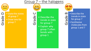 Group 7 Periodic Table Aqa C1 4 1 Crude Oil And Hydrocarbons By Lewistull Teaching