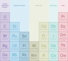 Development Of The Periodic Table Why And How Open Data Matters For Developing Economies The