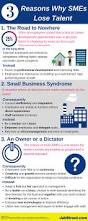 Jobstreet Website Infographic Smes In Focus Why Smes Lose Talent Jobstreet
