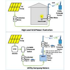 solar system design what to before you start renewable