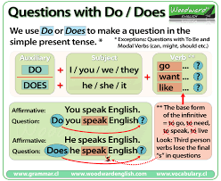 do does did done u2013 the difference woodward english