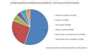 the bureau of labor statistics allen where are the stem 2014 2024