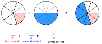 adding fractions with unlike denominators add unlike fractions with circle models flash version