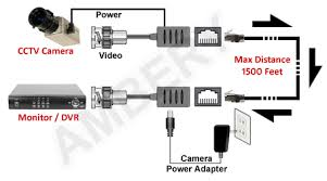 bnc video power over cat5 cat5e cat6 cable video balun extender