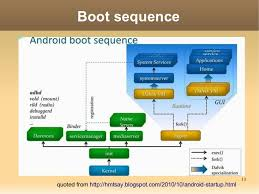 android bootc boot sequence 13quoted from http hmtsay 2010 10 androi