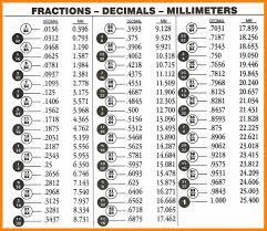fraction to decimal conversion table 8 fractions to decimals chart bubbaz artwork