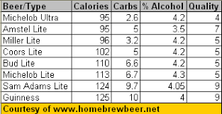 michelob ultra light calories home brew beer lite beer calories cheat sheet