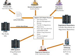 optimizing fda form 1572 process and activity management