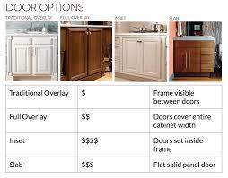 Kitchen Cabinet Door Materials Kitchen Remodel The Complete Guide U2022 Builders Surplus