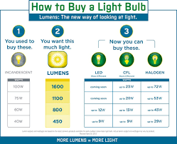 ikea light bulb conversion chart understanding art studio lighting for beginners
