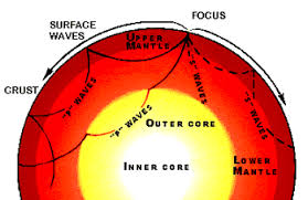 Earths Interior Diagram Dividing The Earth Into Layers