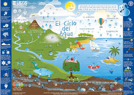 spanish thanksgiving words learning about water in spanish spanish playground