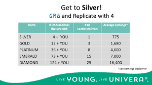 Earnings Disclaimer Success With The Gr8 Program Univera Independent Associate Ppt