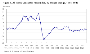 one hundred years of price change the consumer price index and the