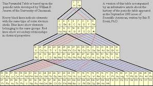 Show Me A Periodic Table Alternative Periodic Tables Updated Now With A Final Thought