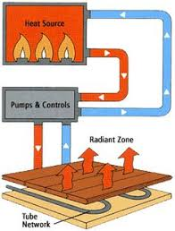 yes you can hardwood floors hydronic radiant heating