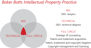 intellectual property services baker botts llp