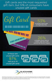 survey for gift cards new research shows consumer adoption of gift card exchange is