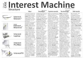 design interest machine