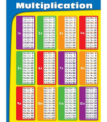 multiplication charts 1 12 times table activity shelter