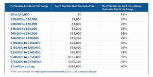 tax rate table 2017 polaris greystone