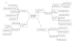 solar vehicle work breakdown structure