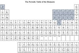 What Is The Purpose Of The Periodic Table Lifeboat Foundation Nanoshield Version 0 90 2 13