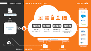 our network evolve ip