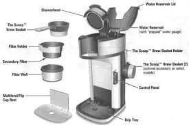 Keurig Coffee Maker Parts List The Coffee Table