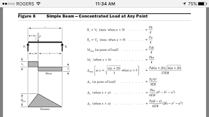 Beam Deflection Table by Beam Formulas For Multiple Point Loads Structural Engineering