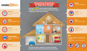 Harmful Household Products Tobacco 101 Smokefree 60