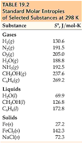 Standard Entropy Change Table Chemistry The Central Science Chapter 19 Section 4
