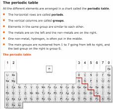 metals vs non metals secondary science 4 all