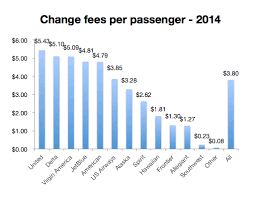 baggage fees decline in 2014 spirit leads bag fees united leads