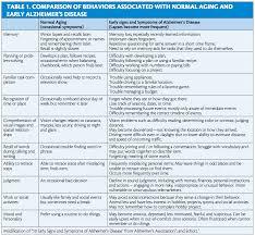 Other Words For Comfort Zone Evolve Medical Education The Alzheimer U0027s Disease Spectrum