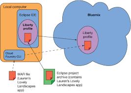 bluemix fundamentals deploy a sample java application to the cloud